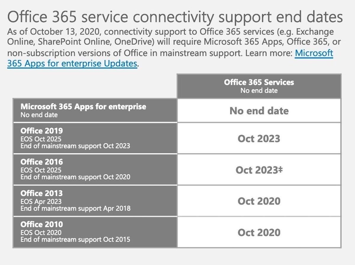 Microsoft's Office matrix