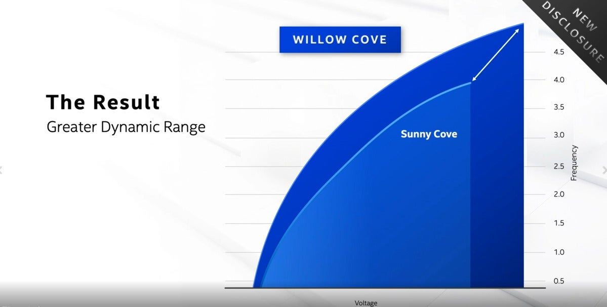 willow cove vs sunny cove intel
