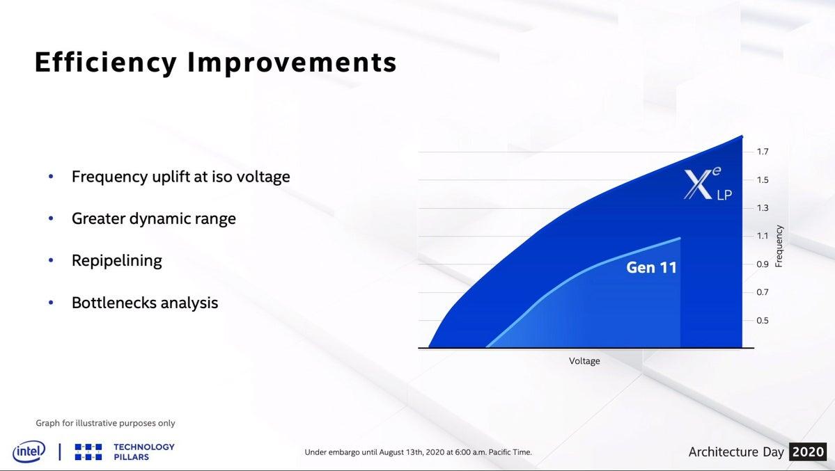 Intel Xe graphics