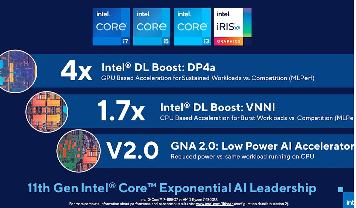 Intel Ai benchmarks Tiger Lake Ryzen