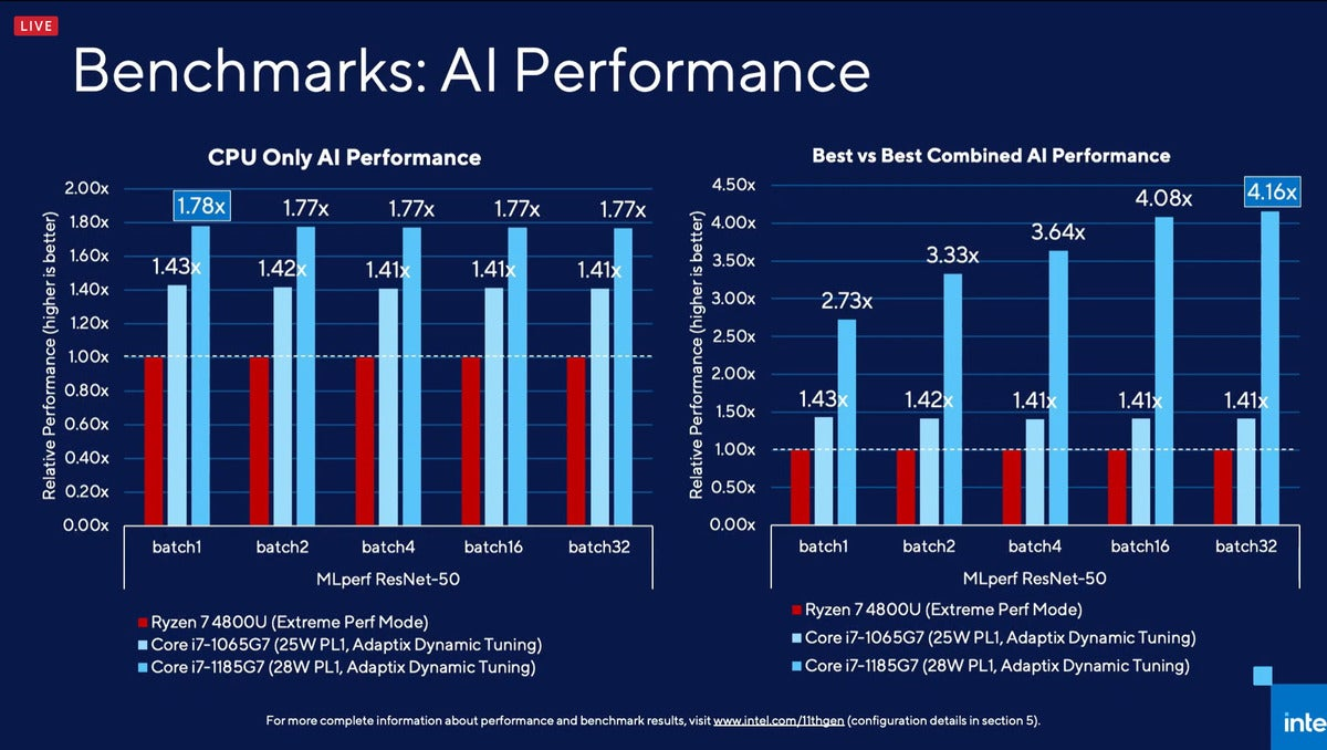 intel tiger lake ai benchmarks