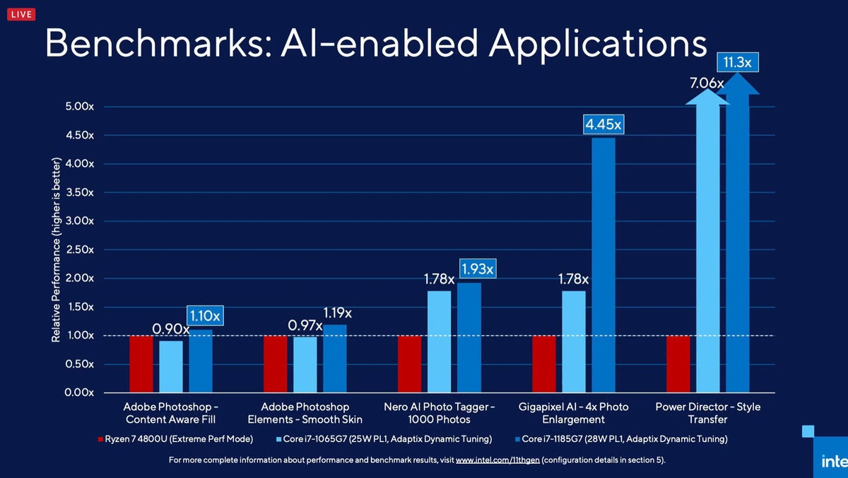 intel tiger lake ai benchmarks 2