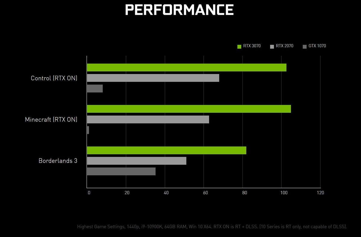 geforce rtx 3070 perf 100857288 large - Nvidia's $500 GeForce RTX 3070 gets an October 15 release date