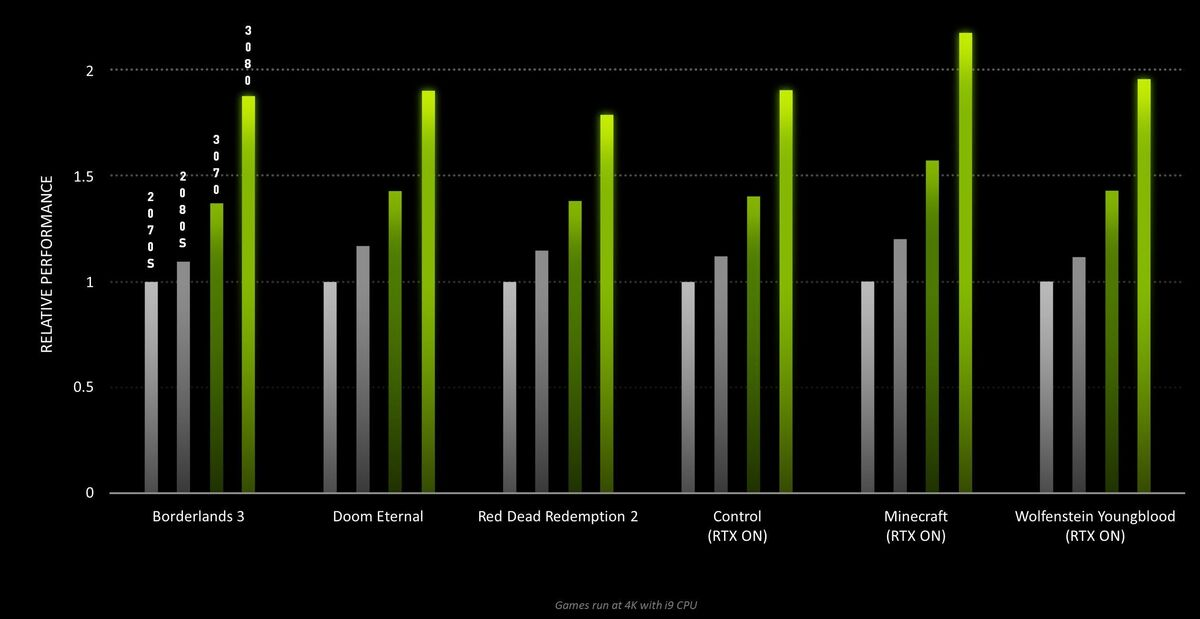 Nvidia Geforce Rtx 30 Series Vs Geforce Rtx 20 Series Full Spec Comparison Pcworld