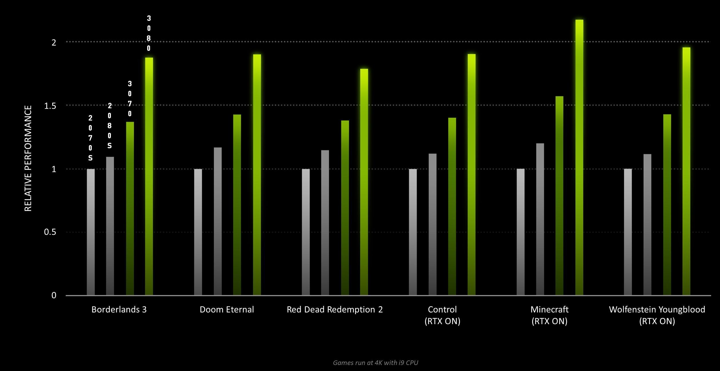 geforce-rtx-performance-100856299-orig.j