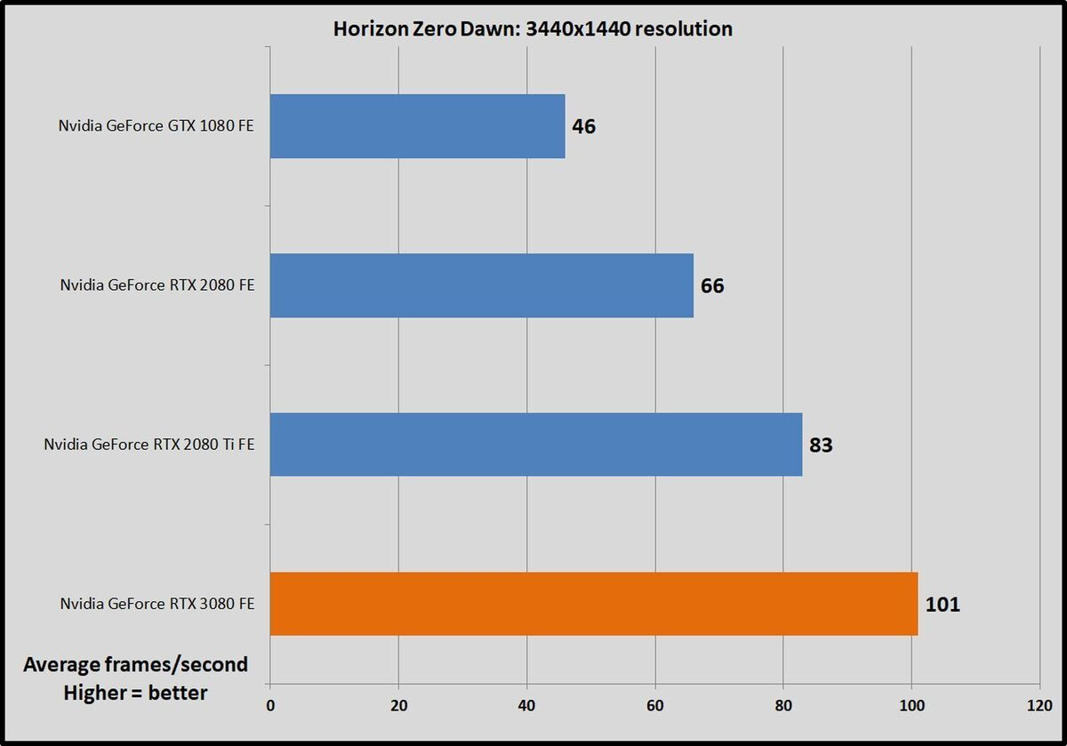 hzd 100857382 large - Nvidia GeForce RTX 3080: 3440x1440 ultrawide benchmarks