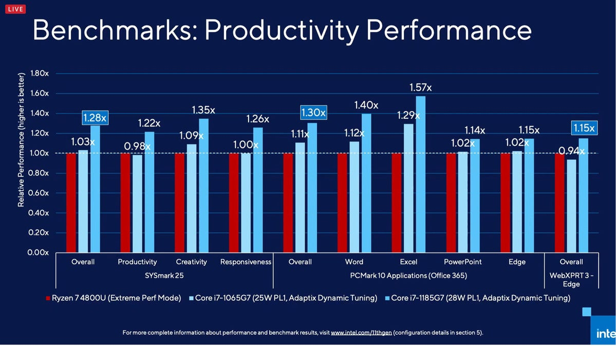 intel benchamrks productivity