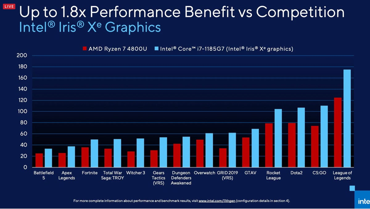 intel xe vs amd ryzen