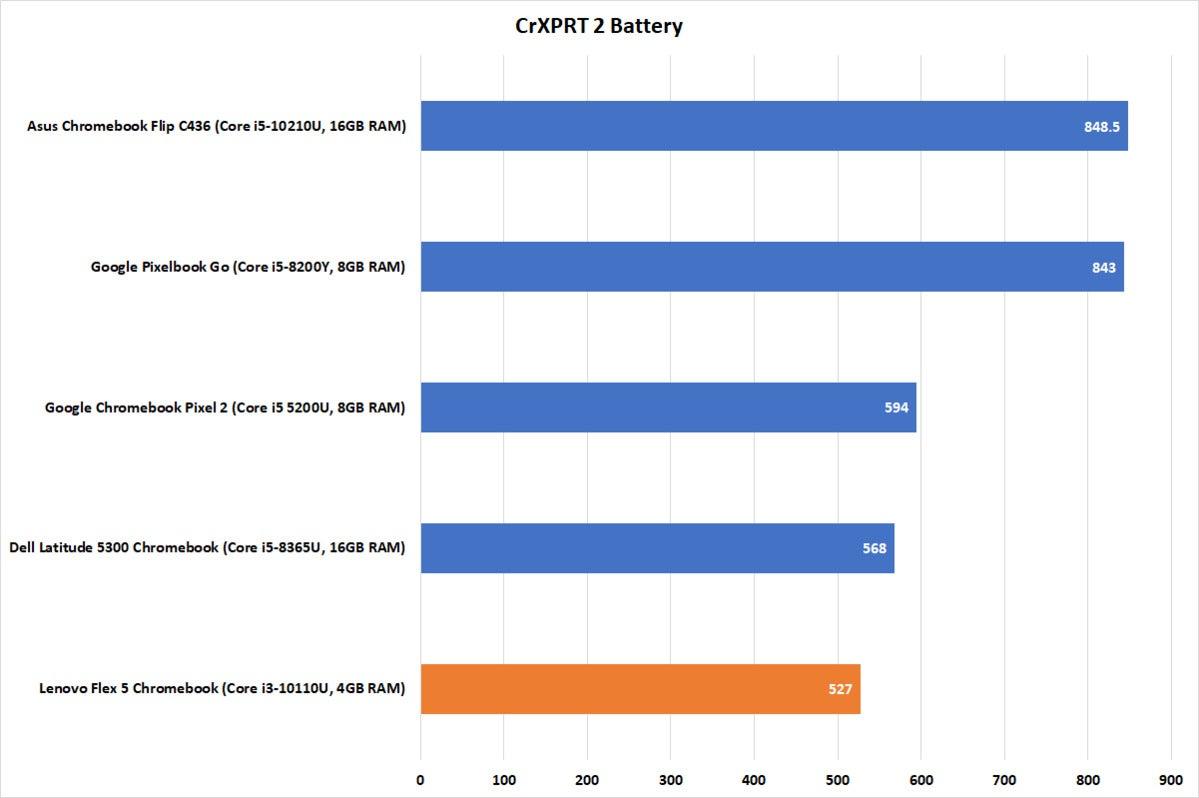 lenovo flex 5 chromebook crxprt battery