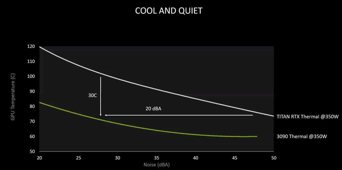 nvidia geforce rtx 30 series cooler claims