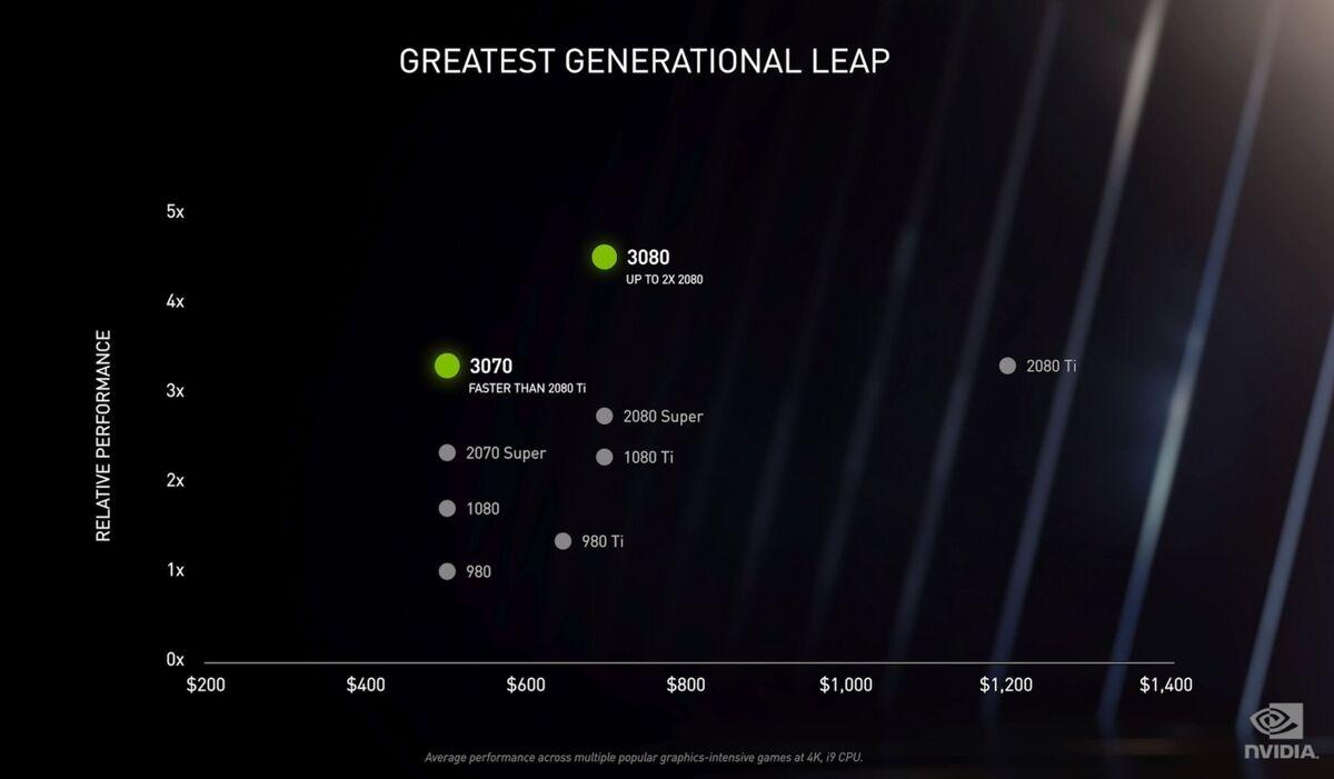 nvidia generational leap