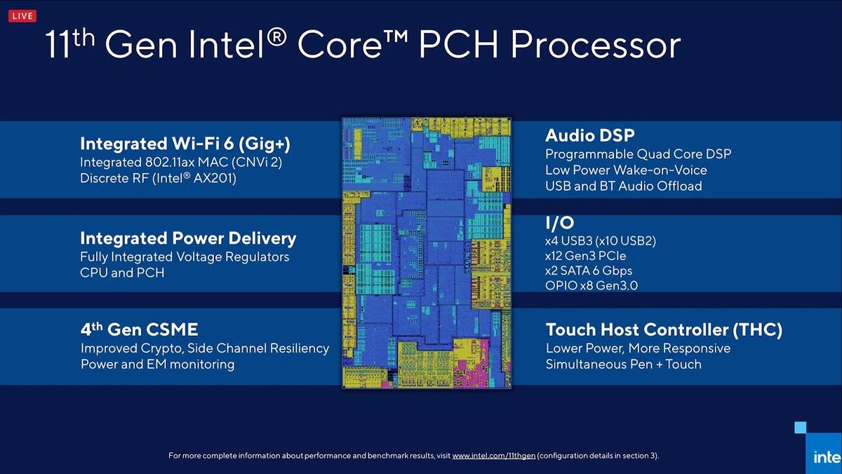 Intel Tiger Lake PCH