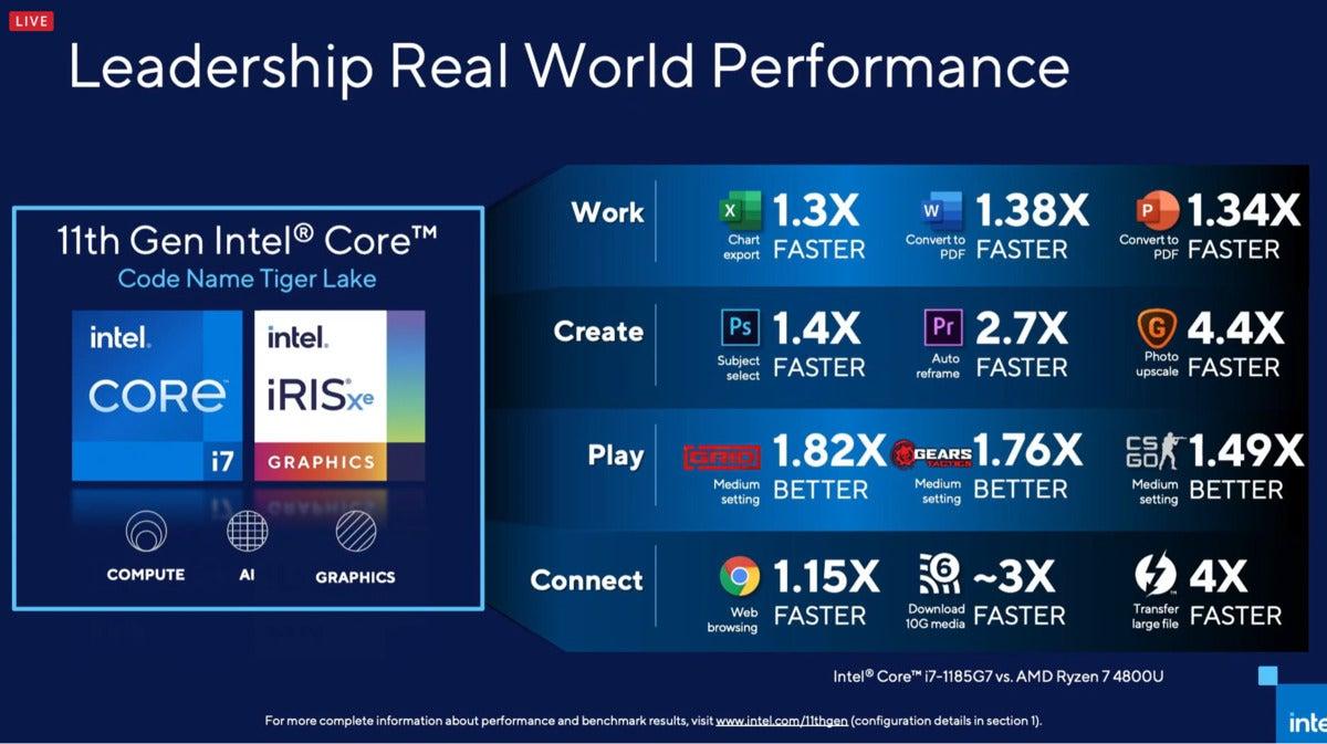 Intel Tiger Lake performance versus Ryzen Mobile
