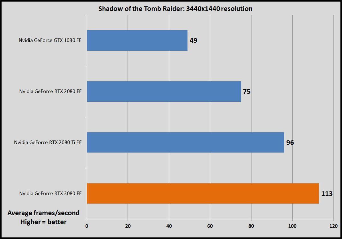 sotr 100857387 large - Nvidia GeForce RTX 3080: 3440x1440 ultrawide benchmarks
