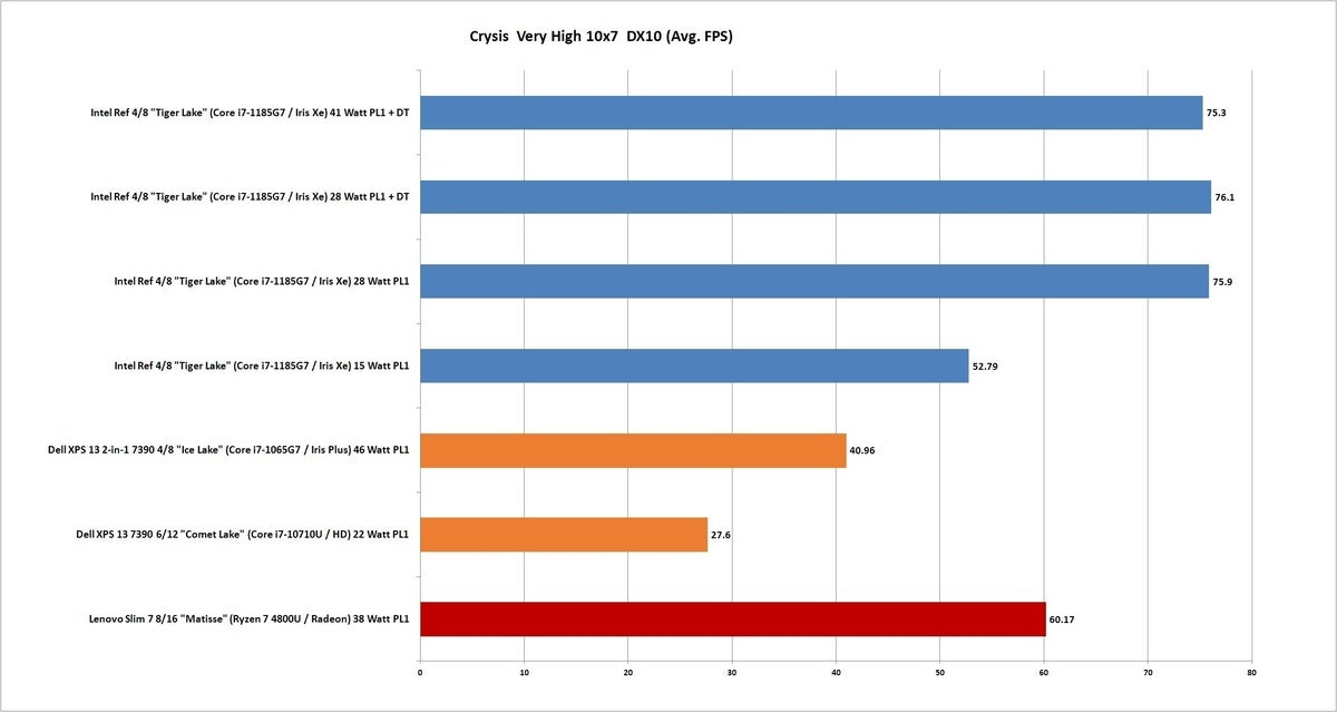 tiger lake crysis 100858421 large - Why we can't laugh at laptop integrated graphics anymore