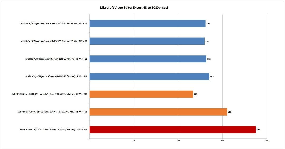 tiger lake ms video editor