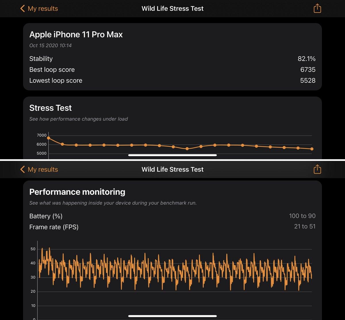 3dmark stress results