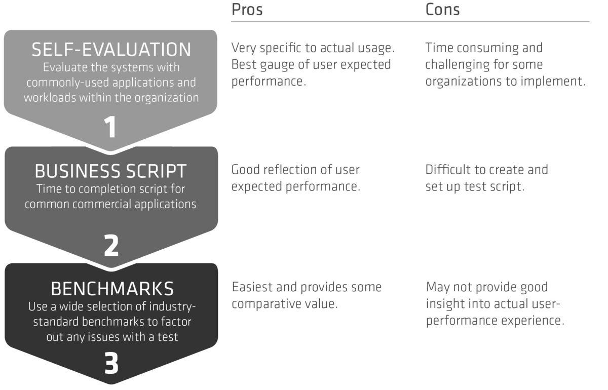 amd brief fig3 pc evaluation strategy 1.2 arrow bw
