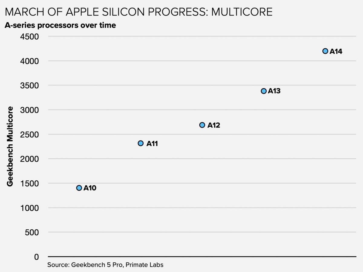apple a14 multicore
