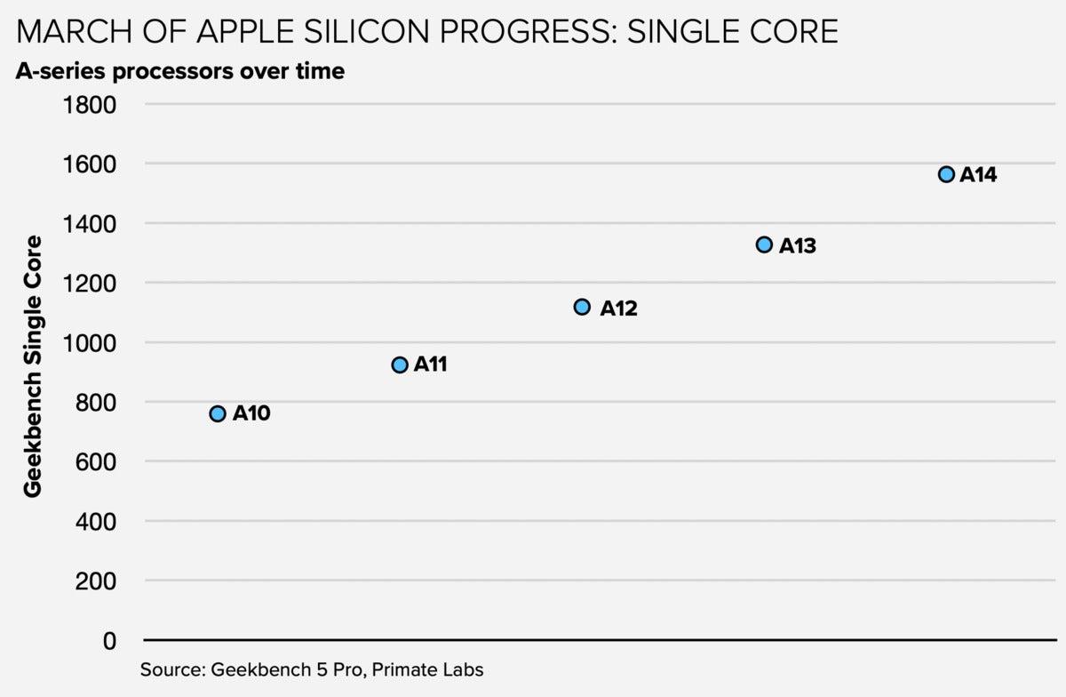 apple a14 singlecore