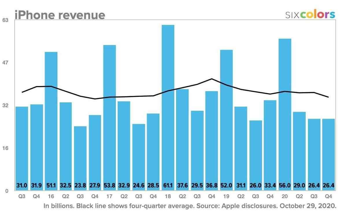 apple q4 2020 ipad revenue