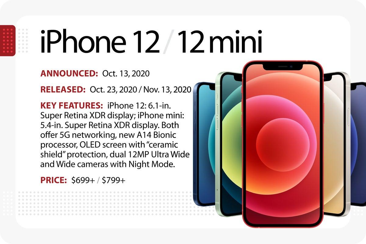 Computerworld > The Evolution of the iPhone > iPhone 12 / 12 mini