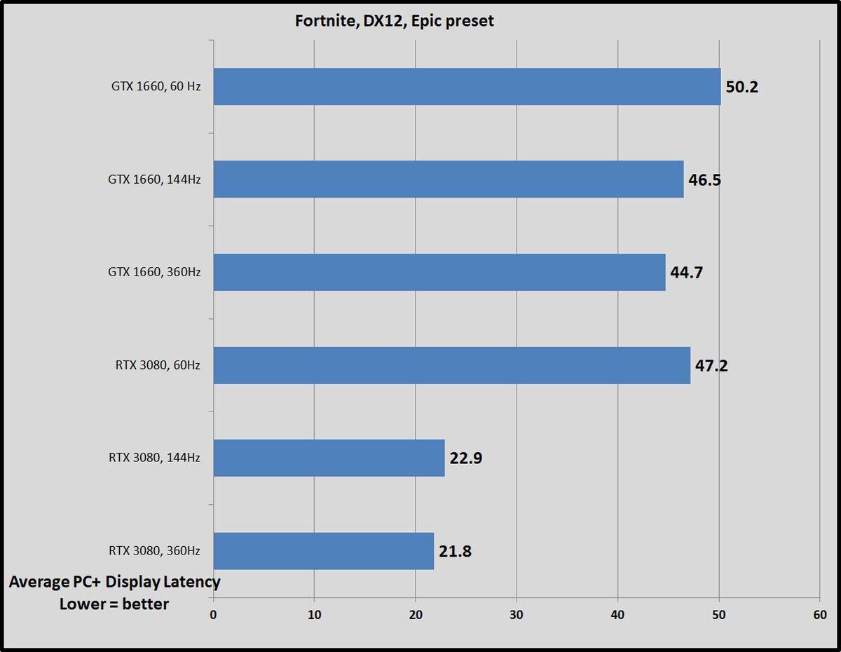 fortnite refresh rates