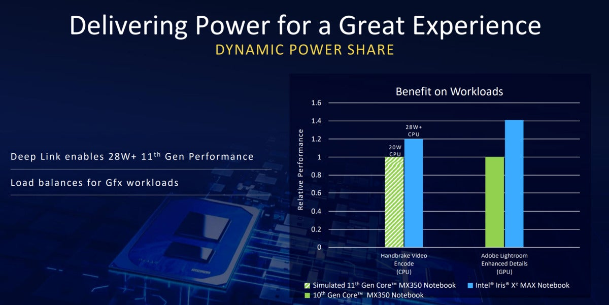 intel iris xe max power share