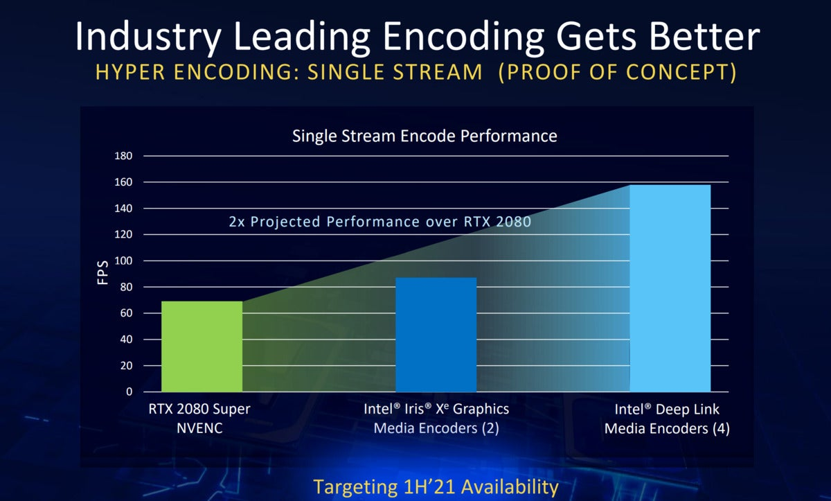 intel iris xe max single stream encode