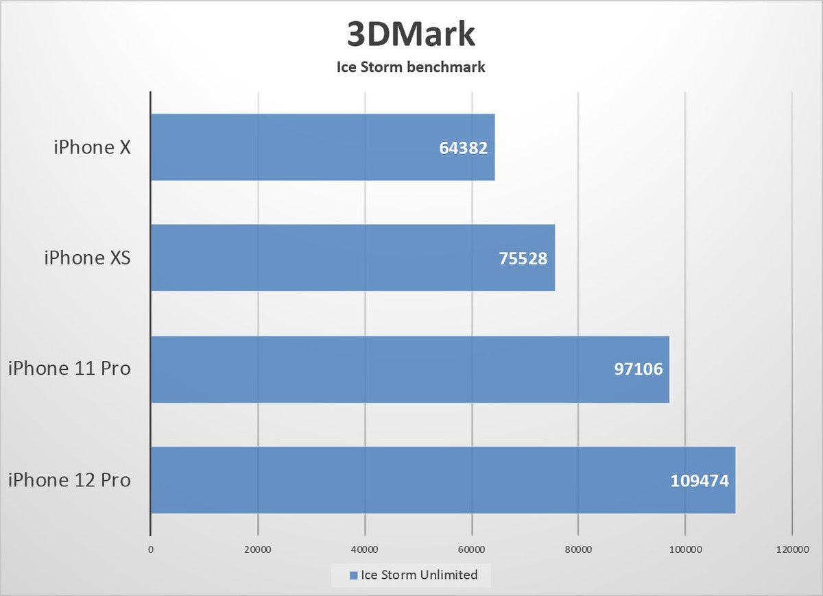 iphone 12 pro benchmarks 3dmark ice storm