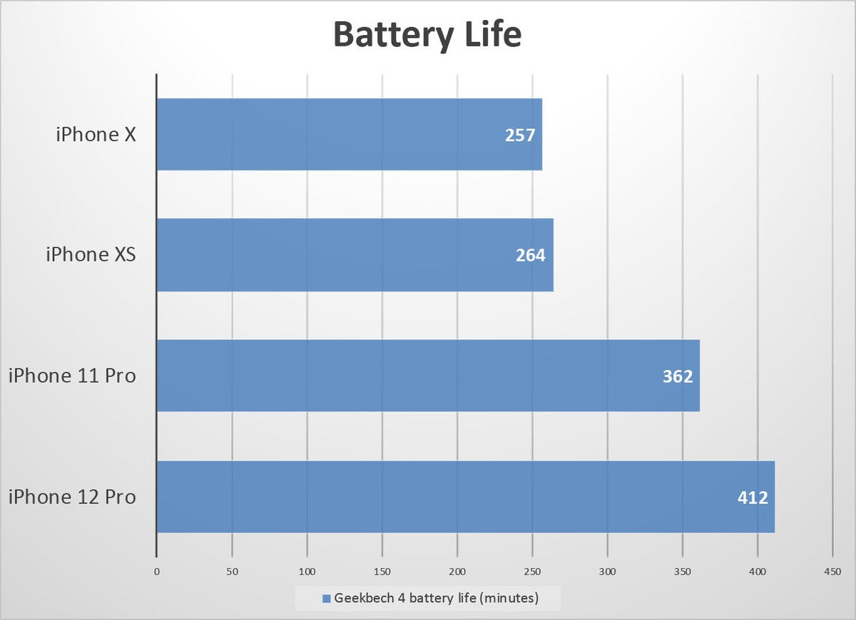 iphone 12 pro benchmarks battery