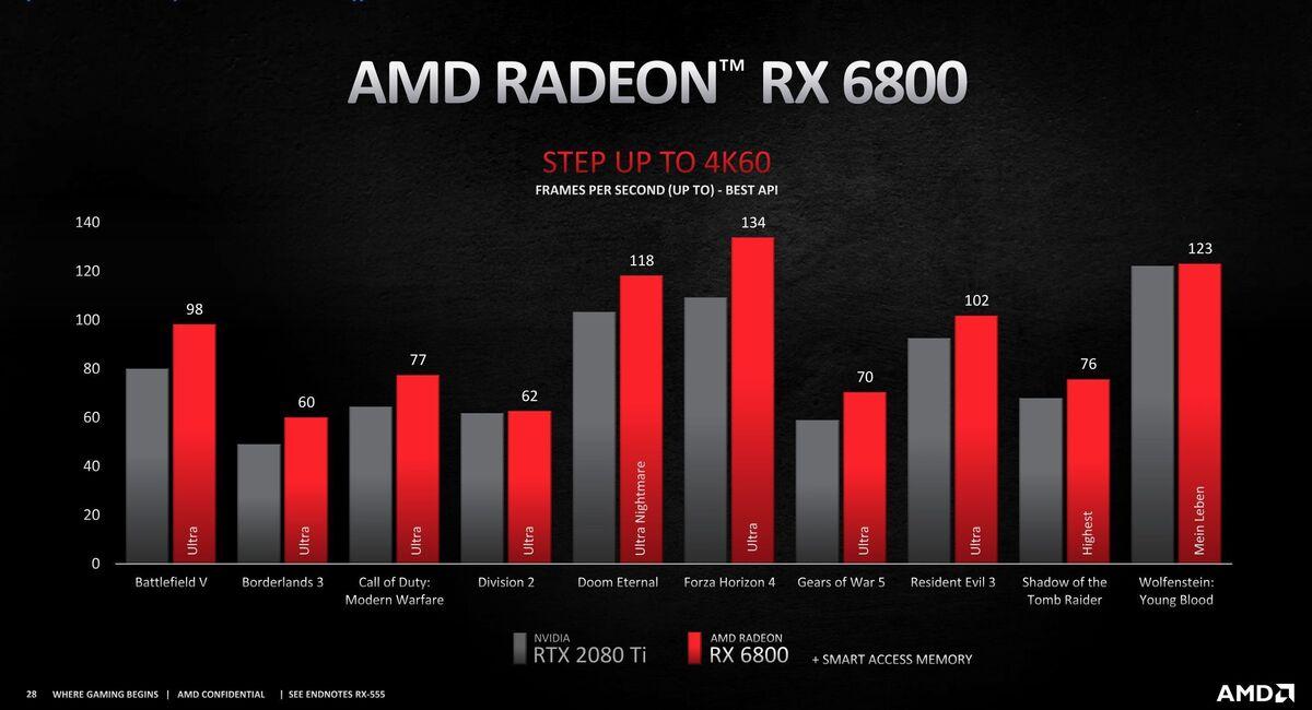 radeon rx 6800 4k