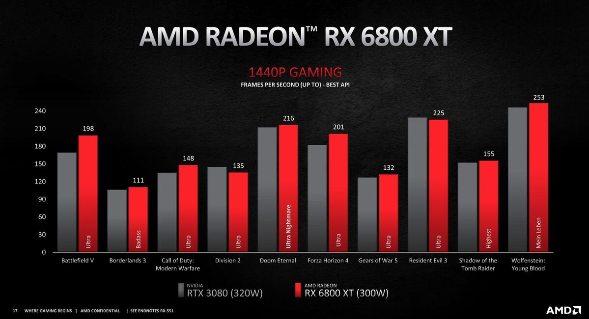 radeon rx 6800 xt 1440