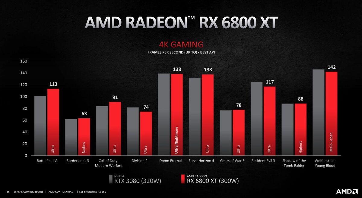 radeon rx 6800 xt 4k