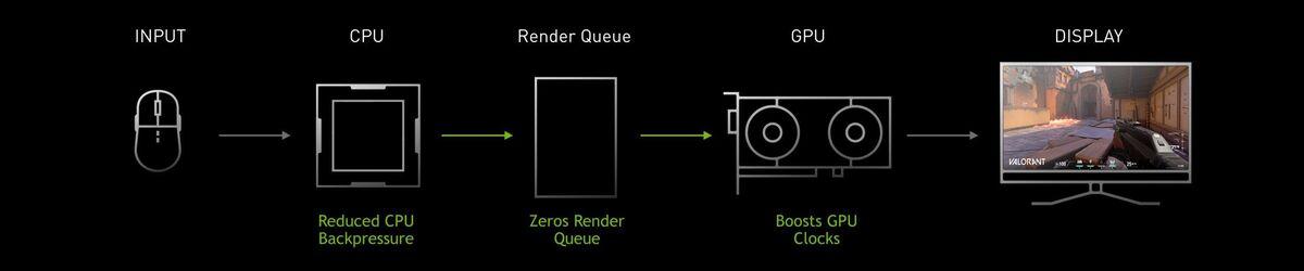 reflex latency api
