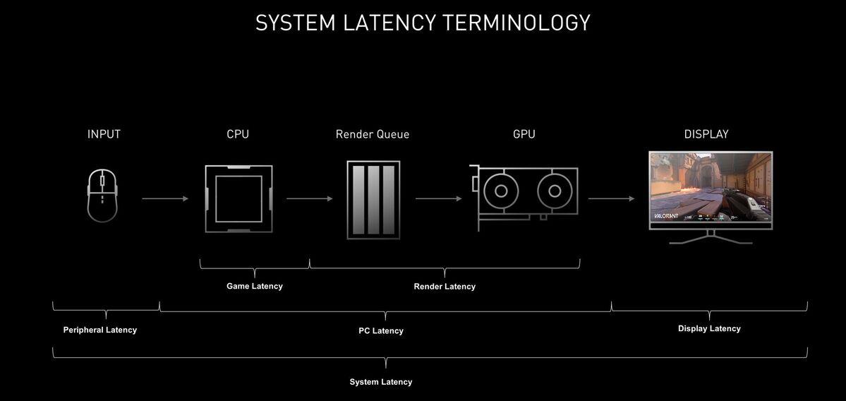 reflex latency pic