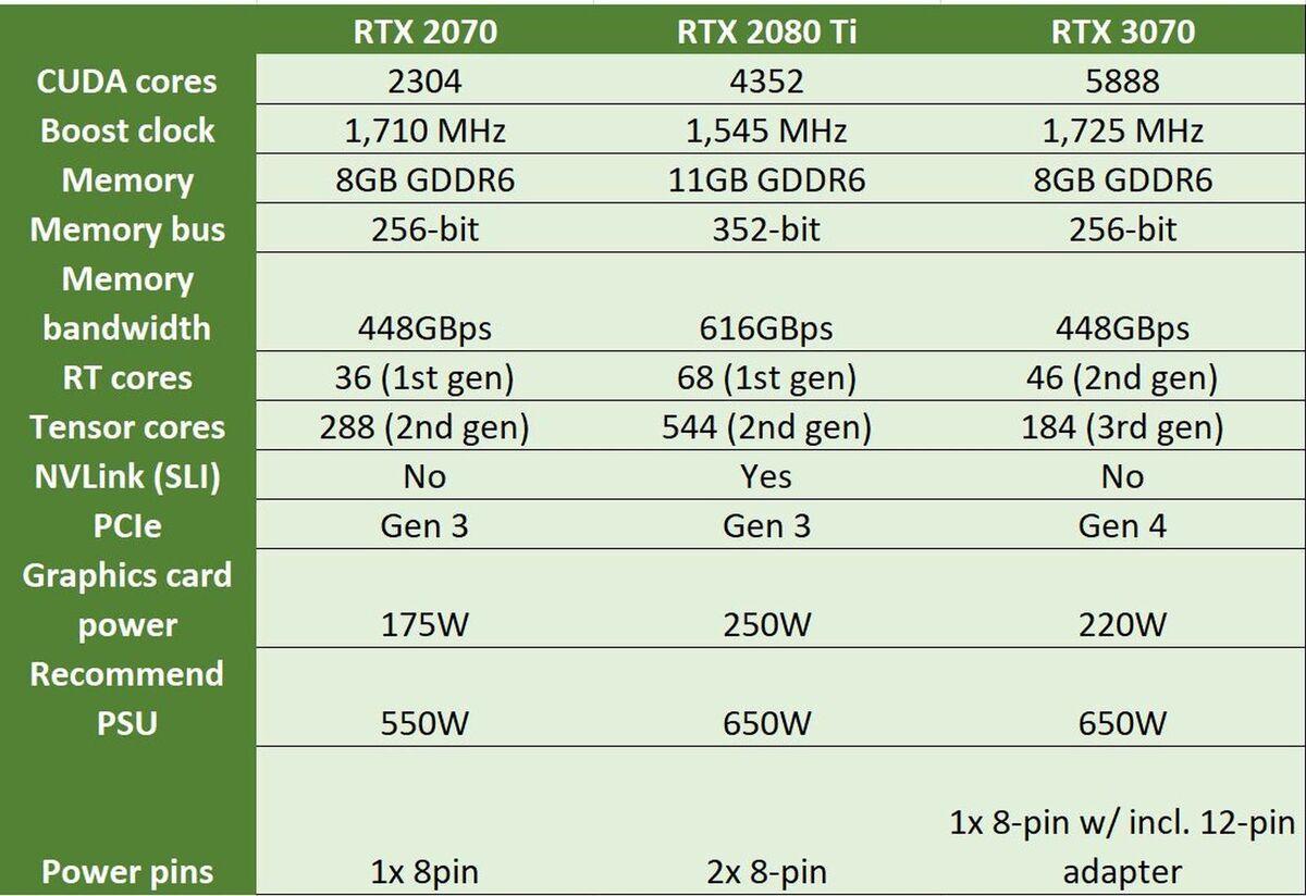 rtx 3070 vs 2080 ti vs 2070