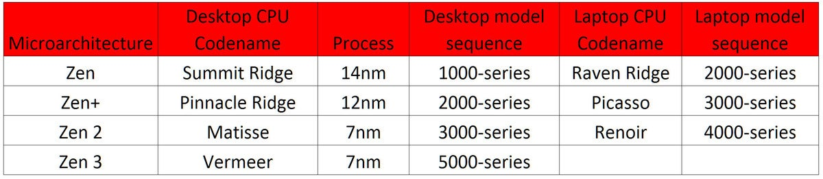 whereswaldo 100861795 large - Why AMD calls it Ryzen 5000 instead of Ryzen 4000