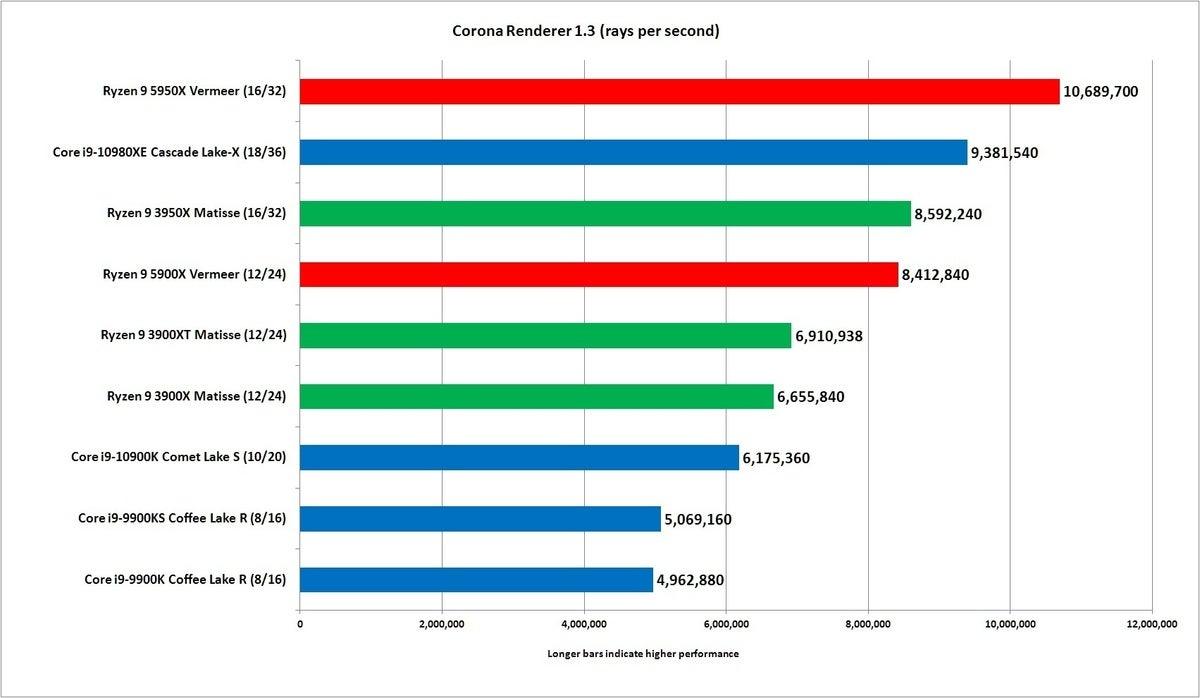 zen 3 corona 1.3