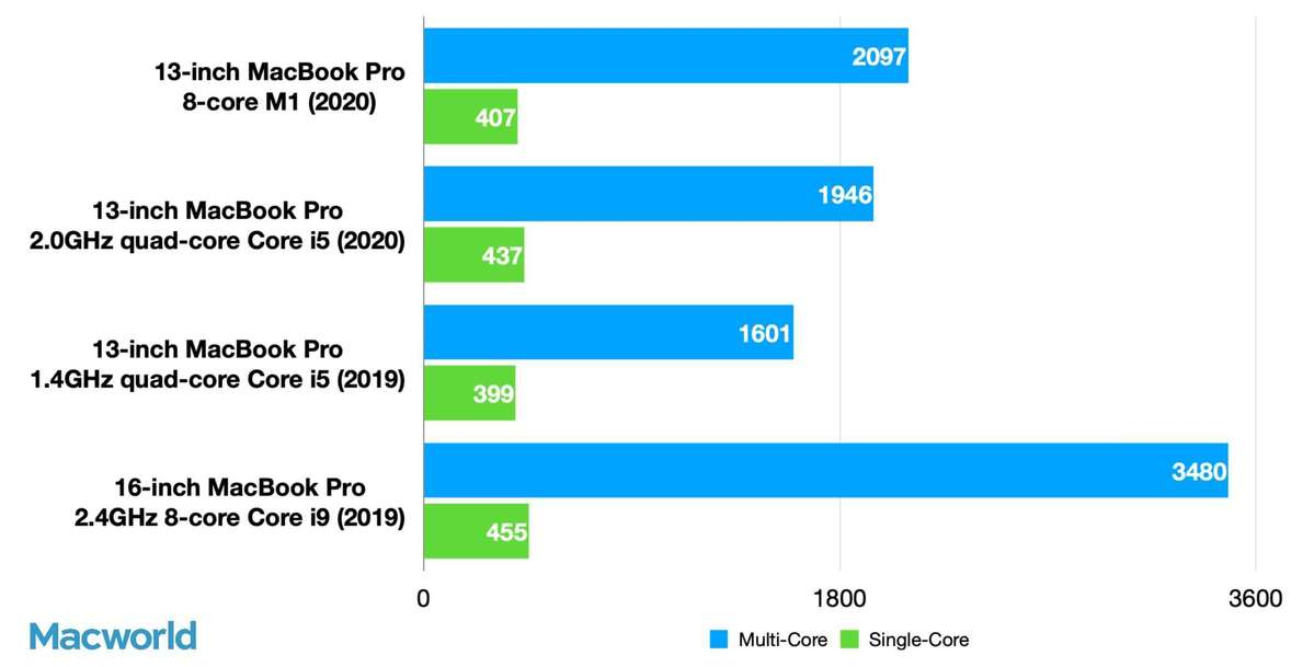 13in m1 mbp cinebench r20