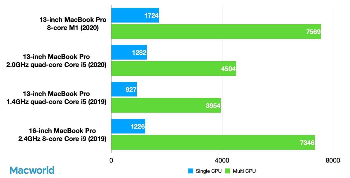 13in m1 mbp geekbench 5