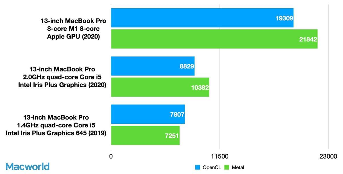 13in mbp geekbench 5 compute