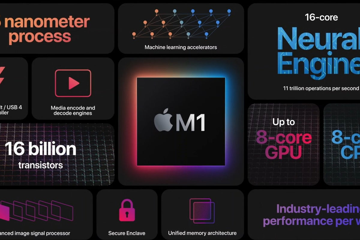 Apple publishes in-depth M1, Mac, and iOS security guide