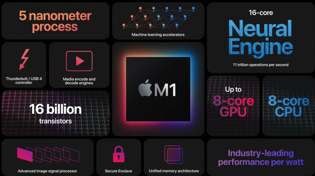 apple m1 core