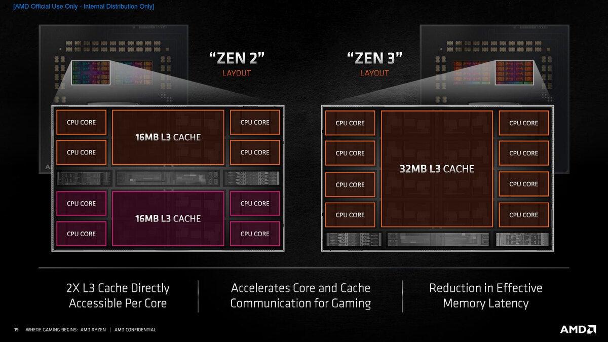 c ryzen 5000 series tech day zen 3 análisis profundo de la arquitectura página 19