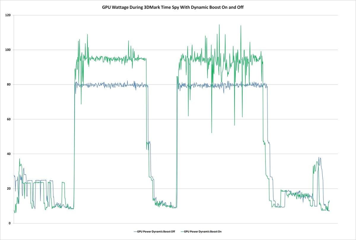 dynamic boost 3dmark timespy
