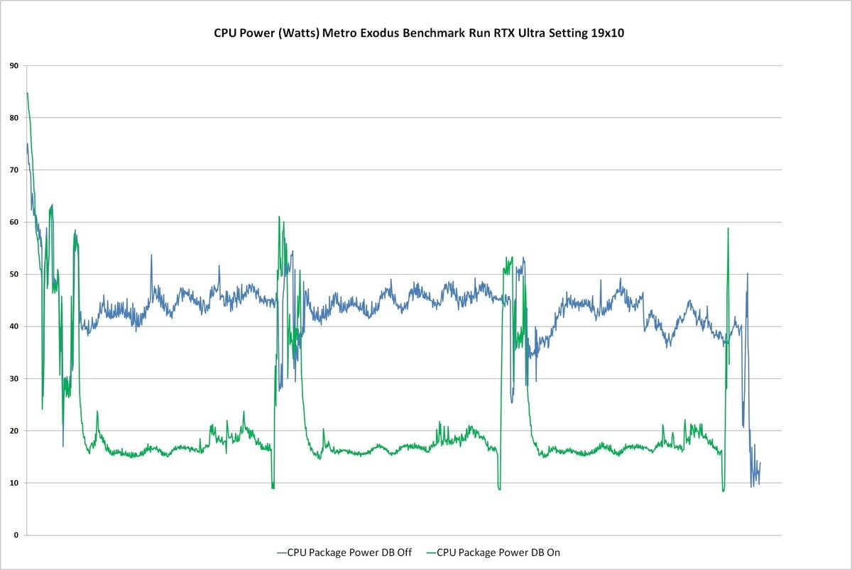 dynamic boost metro cpu power rtx