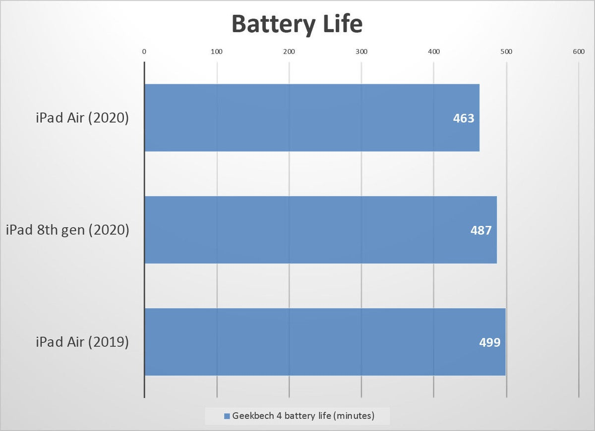 ipad air 2020 battery