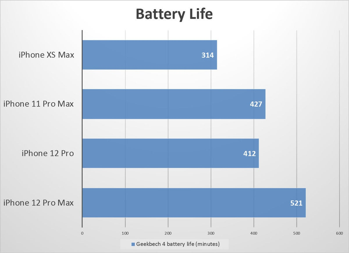 iphone 12 pro max battery