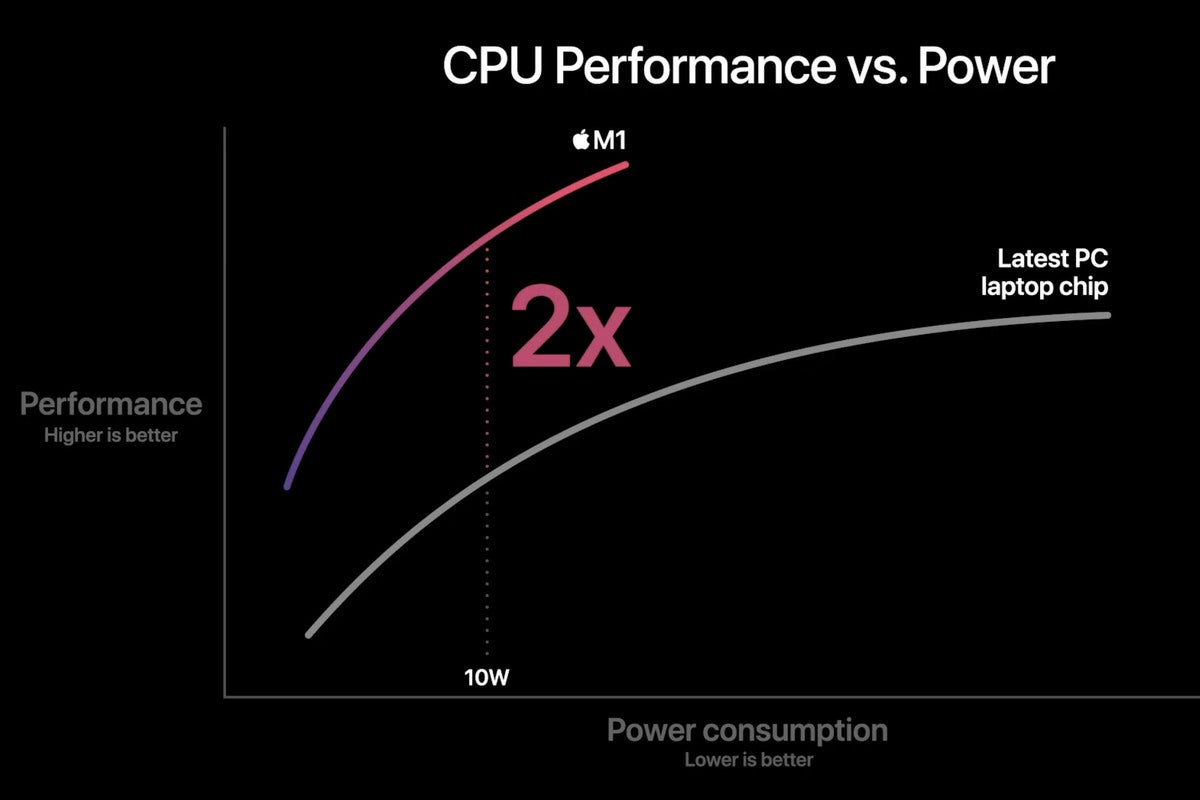 m1 cpu efficiency